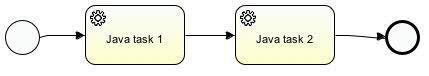 BPMN2 process